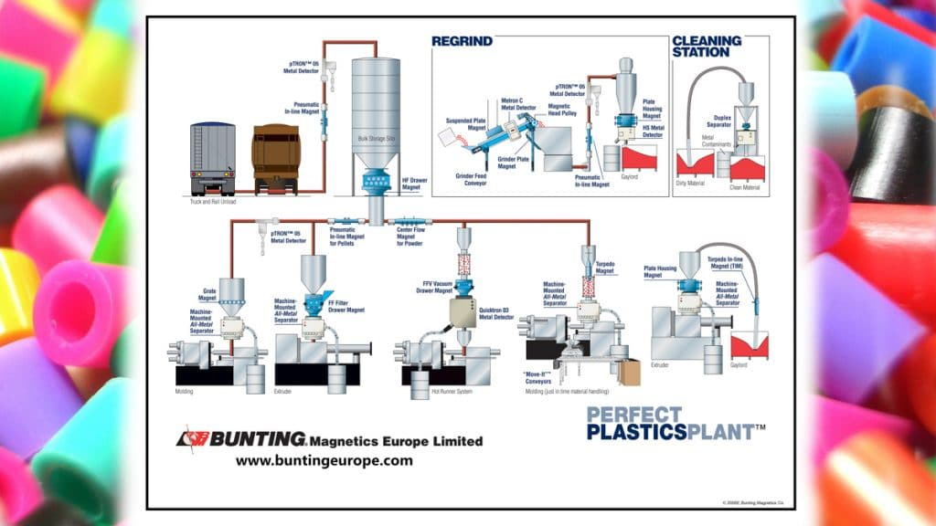 Perfect Plastics plant