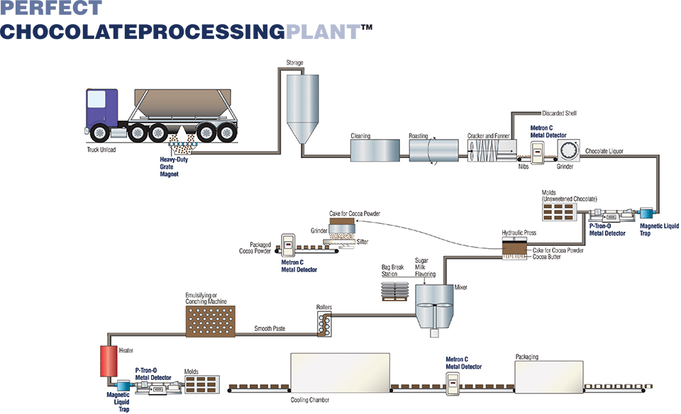 Chocolate Processing Plant