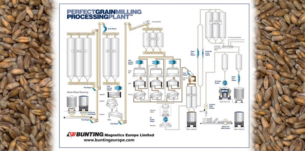 Perfect grain milling processing plant