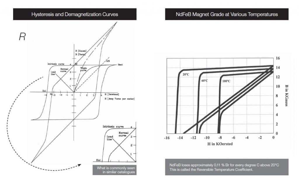Magnet Graph