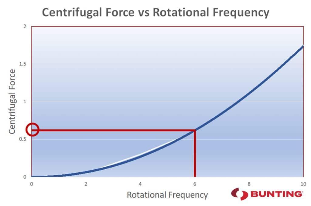 Centrifugal-Force