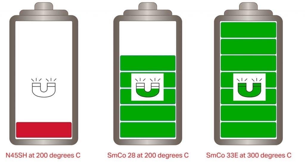 SmCo graphic