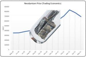 Neodymium Prices Combo