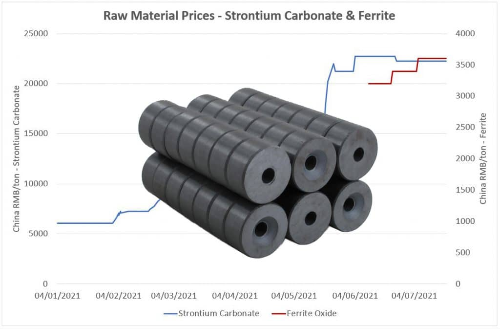 Ferrite & Strontium Prices
